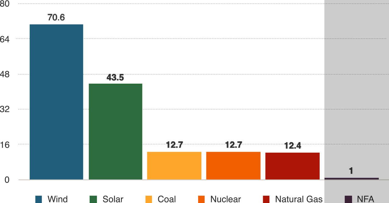 Comparison of Land Use by Energy Sources
